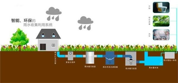 雨水的循环利用离不开雨水收集模块
