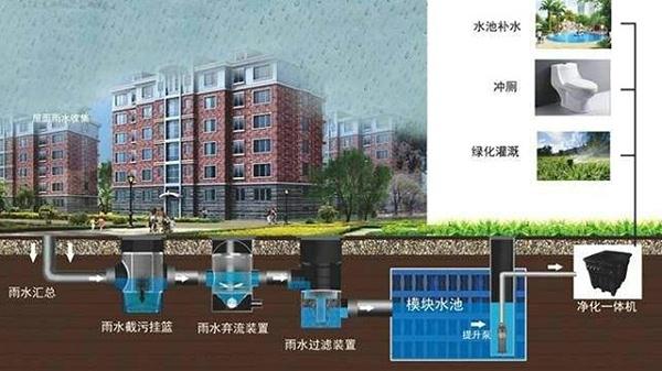 建东雨水收集系统流程图